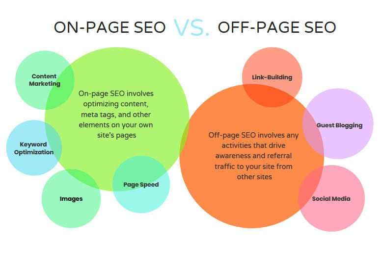 on-page and off-page